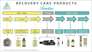 Recovery Care Products help you heal and recovery after surgery